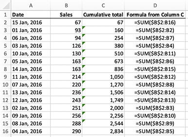 Excel - calculating a running total for a column of cells with the SUM function using absolute and relative references - sorted but not broken
