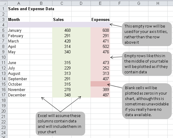 Excel charting, layout errors to avoid when creating a chart