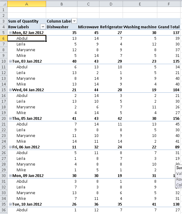 Excel Pivot Table showing a report of product sales data grouped by Day and then sales person