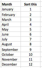Excel column of data with months, plus a second sort column.