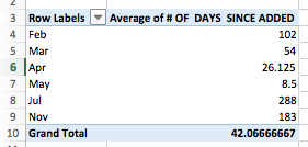Excel Pivot Table example - calculate average wait times per month