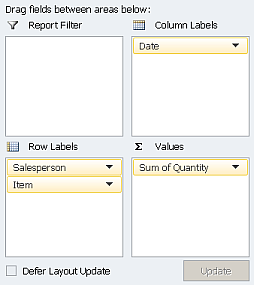 Pivot table example showing sales grouped by salesperson then by item sold