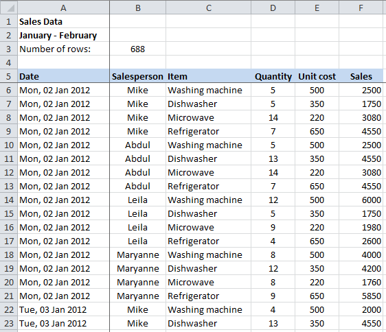 Excel PivotTable example sales data for analysis