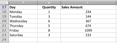 Example of a scenario in Excel where SUMIFS will help you add up sales that meet multiple criteria.