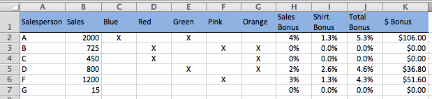 Excel sales commission calculation example, sales data